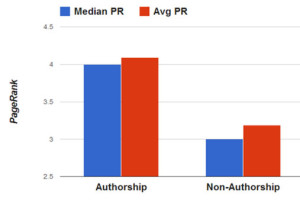 How Google Plus Profiles Gain Search Authority