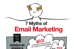 7 Myths of E-mail Marketing