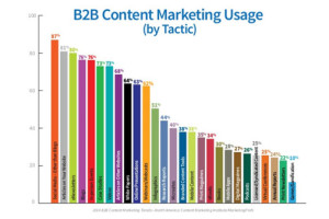 Contentmarketingusage