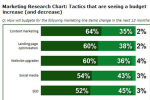 The B2B Marketing Budget – How others will do