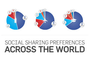 Social sharing – by region and industry